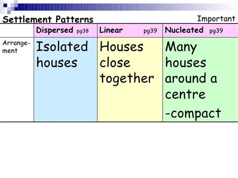 settlement pattern types settlement