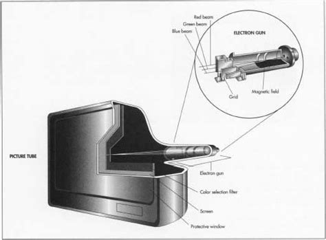 Near Vacuum How Television Is Made Manufacture History Used Parts