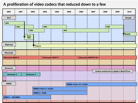 format video h264 video what is a codec e g divx and how does it