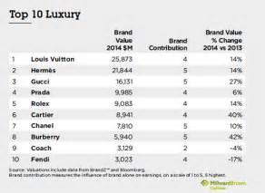 Luxury Designer Brands List - trends fall winter brandz top global apparel and luxury brands 2014 weconnectfashion