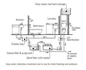 gray water systems for homes wastewater reuse at home sswm