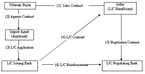 Letter Of Credit Transaction Flow Diagram Effective Resolution Strategies For Letter Of Credit Disputes Newsletters International