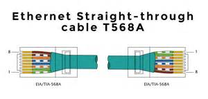 ethernet color order how to make an ethernet cable the ultimate guide