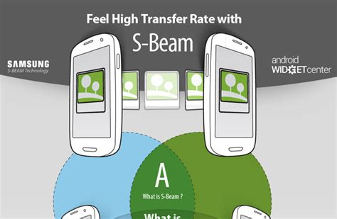 what is android beam files with s beam aw center