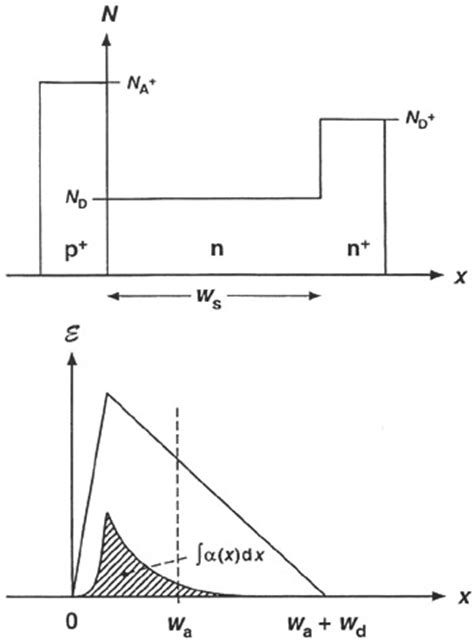 electric field in diode chapter 1 importance of inp properties in devices engineering360