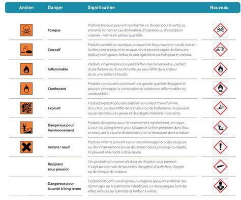 Armoire Definition Symboles De Danger Et Leur Signification Spf Sant 233 Publique
