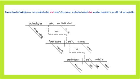 diagramming compound sentences compound sentence how to diagram sentences in