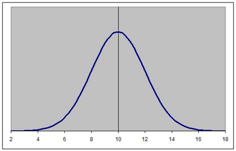 normal distribution curve excel template racist professor gets fired pro and con librarything