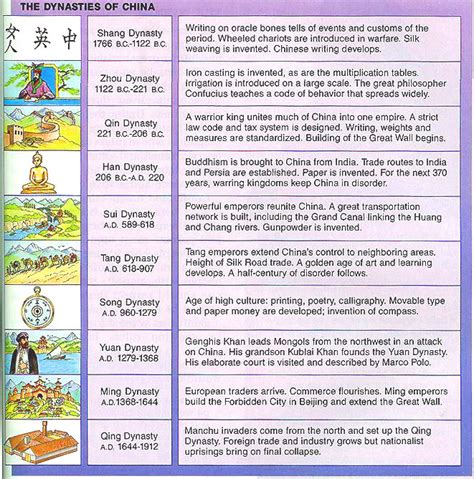 timeline  chinese history  dynasties