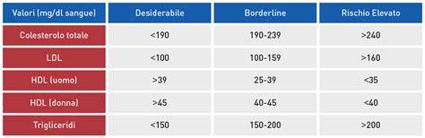 alimenti colesterolo tabella tabella colesterolo alimenti