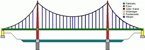 bridge pattern video file suspension bridge pattern german png wikimedia commons