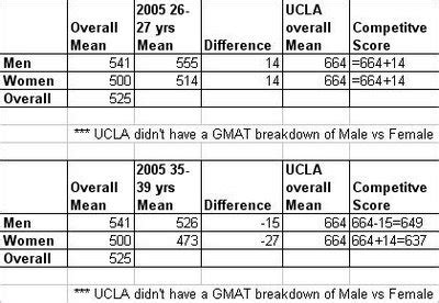 Ucla Part Time Mba Acceptance Rate by Mba360 Formerly Journey To My Mba Gmat Scores And Age