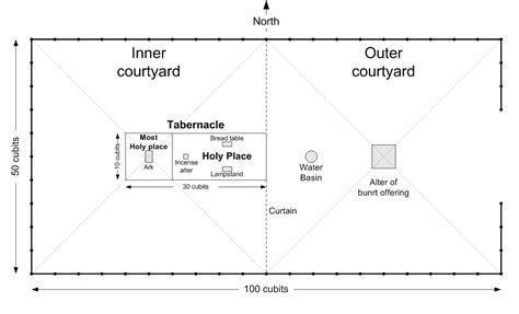 tabernacle in the wilderness diagram the tabernacle declares the of god kbc student