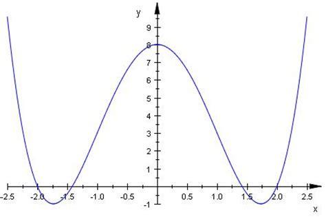 und innere ableitung kurvendiskussion diskutieren sie die funktion f x x 4