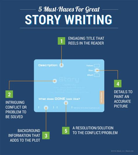 Scrum Story Card Template by 5 Must Haves For Great Scrum Story Writing 3back