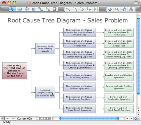 root cause diagram template create diagram from conceptdraw mindmap
