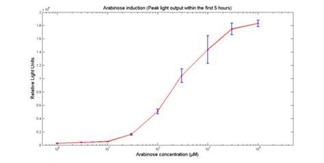 h ns protein wiki part bba k325909 mutants parts igem org