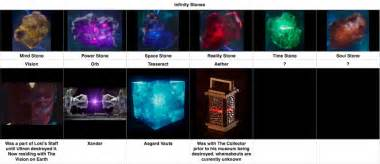 Infinity Stones In Marvel Infinity Stones And Gauntlet Dweebed