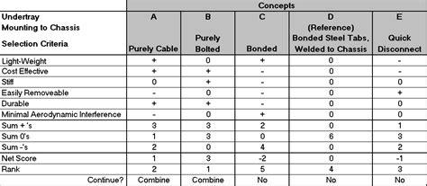 design concept matrix edge