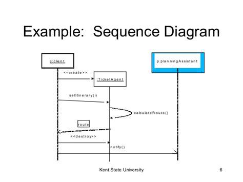 sequence diagrams in uml uml sequence diagrams