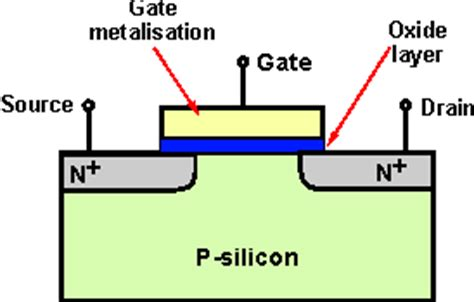 fet transistor modes what is a mosfet tutorial basics radio electronics