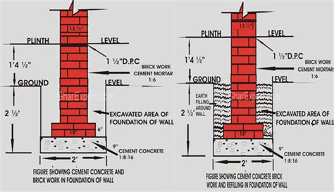 foundation layout guide some useful construction tips for foundation design m2ukblog