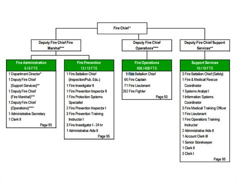 sle department organizational chart 12