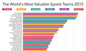 In The Great Green Room - the 50 most valuable sports teams in the world visual capitalist