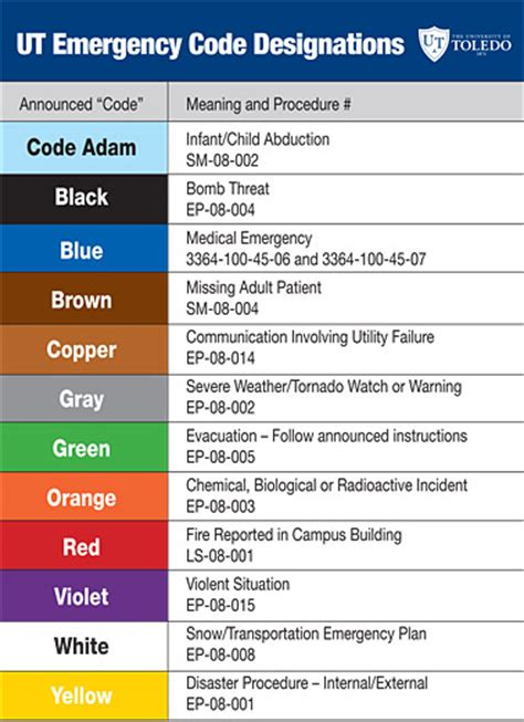 code colors in hospital ut news 187 archive 187 new safety codes added to alert