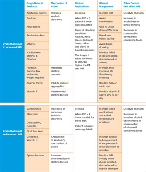 warfarin color chart the gallery for gt interactions chart