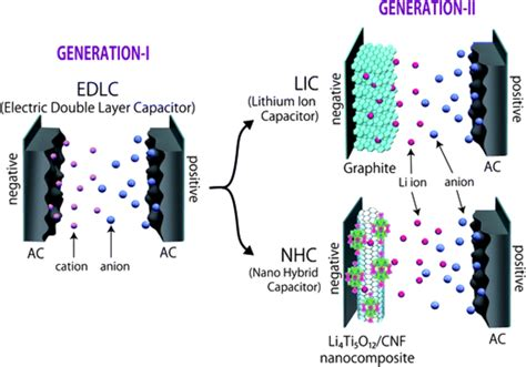 hybrid layer capacitor battery generation i is an ordinary electric layer capacitor edlc