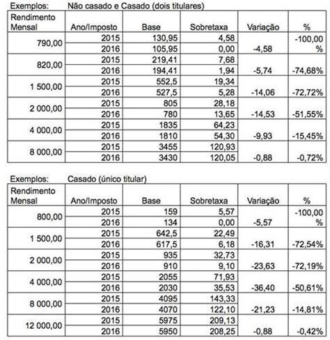nova tabela irs 2016 sinapsa sindicato nacional dos profisionais de seguros e