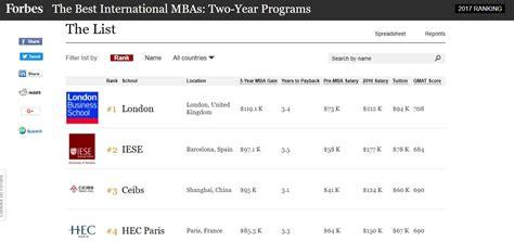 Forbes Mba Rankings 2017 by El Iese N 250 Mero Dos Mundo Seg 250 N Forbes Foro De
