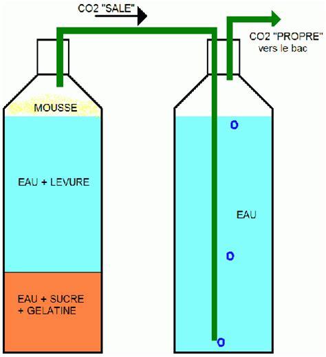 Pompa Co2 Aquarium co2 artisanal longue duree avec gel