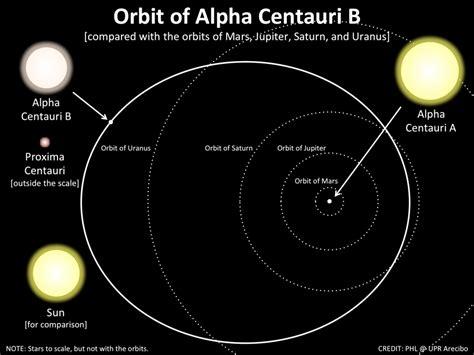 alpha centauri star system planets closest star system alpha centauri gyanpro blog