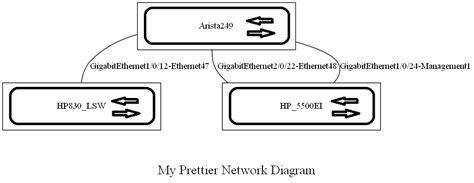 graphviz network diagram auto network diagram with graphviz kontrolissues