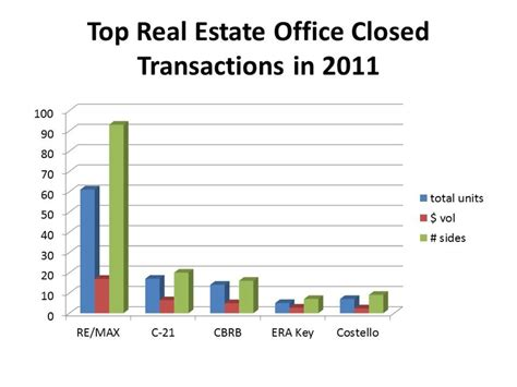 Top Office Mérignac by Top Real Estate Office In Franklin Ma As Of 05 23 2011