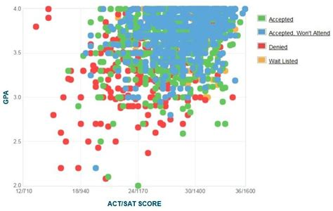 Mba 3 1 Gpa by American Gpa Sat Scores And Act Scores