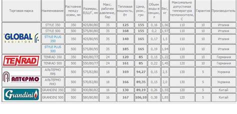 Radiateur A Inertie Seche 348 by Appareil De Commande Chauffage Ventilation Febi Bilstein