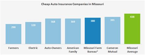 Inexpensive Auto Insurance by Who Has The Cheapest Auto Insurance Quotes In Missouri