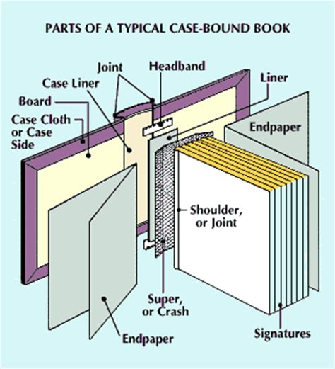 parts of the books with picture book parts of a bound book encyclopedia