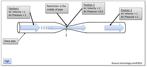 venturi effect diagram aircraft piston engine airplane diagram aircraft free