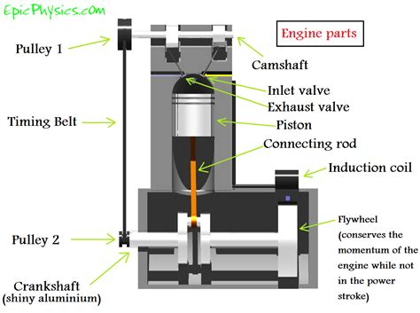 steam engine diagram how it works how rc engine works diagram parts auto parts catalog and diagram