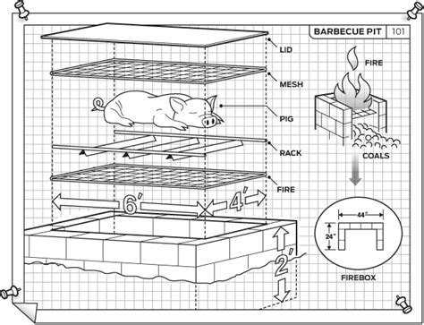 how to build a backyard bbq pit how to build a backyard bbq pit cincinnati magazine