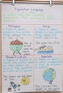 Gallery For Gt Figurative Language Anchor Chart
