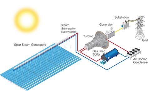 concentrated solar power renewable solution america