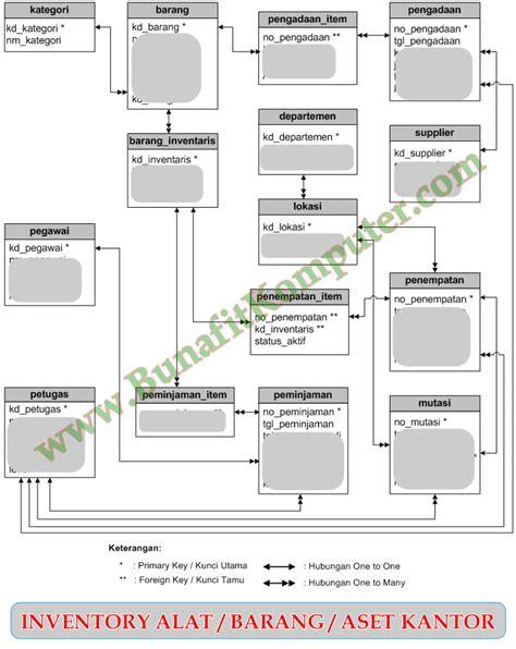 sistem layout kantor diagram erd sistem informasi sekolah image collections
