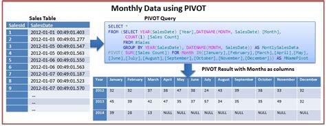 Sql Pivot Table by Pivot And Unpivot In Sql Server Sqlhints