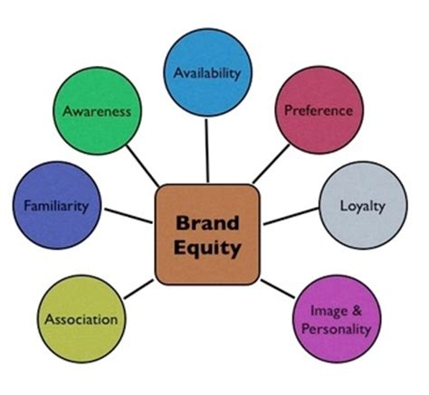 Mba Equities by The Gallery For Gt Principle Of Equity In Management