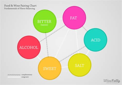 wine pairing the basic knowledge needed to feel confident pairing food and wine books 6 basics to food and wine pairing wine folly